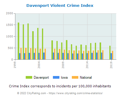 Davenport Violent Crime vs. State and National Per Capita