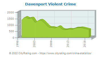 Davenport Violent Crime