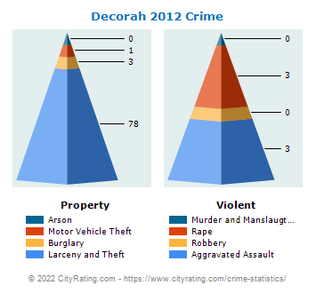 Decorah Crime 2012