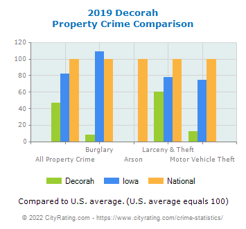 Decorah Property Crime vs. State and National Comparison