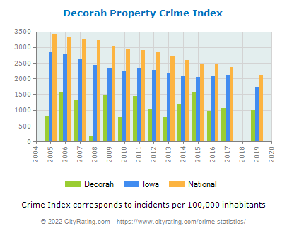 Decorah Property Crime vs. State and National Per Capita