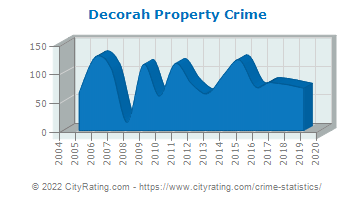 Decorah Property Crime