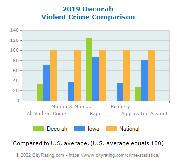 Decorah Violent Crime vs. State and National Comparison
