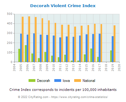 Decorah Violent Crime vs. State and National Per Capita
