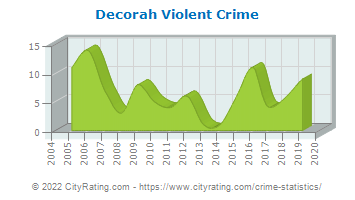 Decorah Violent Crime