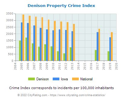 Denison Property Crime vs. State and National Per Capita