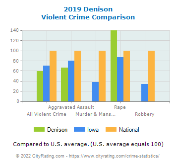 Denison Violent Crime vs. State and National Comparison