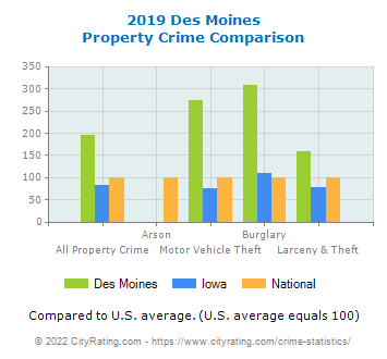 Des Moines Property Crime vs. State and National Comparison