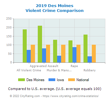 Des Moines Violent Crime vs. State and National Comparison