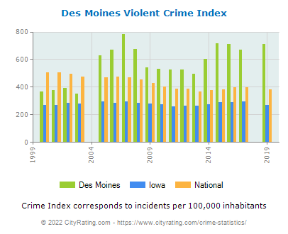 Des Moines Violent Crime vs. State and National Per Capita