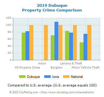 Dubuque Property Crime vs. State and National Comparison