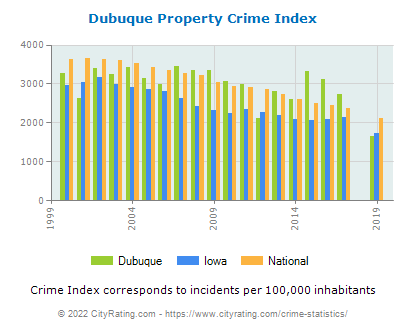 Dubuque Property Crime vs. State and National Per Capita