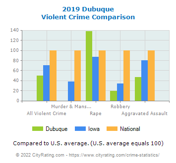 Dubuque Violent Crime vs. State and National Comparison