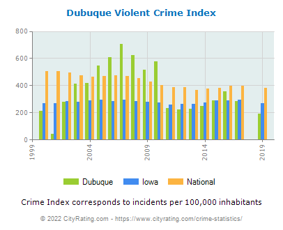 Dubuque Violent Crime vs. State and National Per Capita