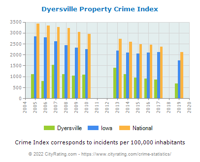 Dyersville Property Crime vs. State and National Per Capita