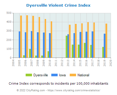 Dyersville Violent Crime vs. State and National Per Capita