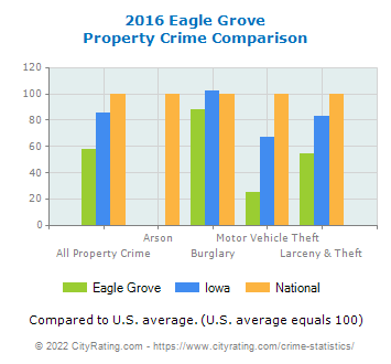 Eagle Grove Property Crime vs. State and National Comparison