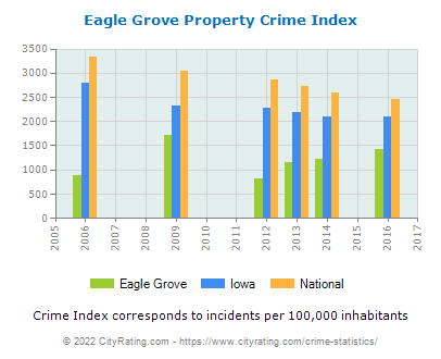 Eagle Grove Property Crime vs. State and National Per Capita