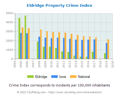 Eldridge Property Crime vs. State and National Per Capita