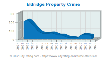 Eldridge Property Crime