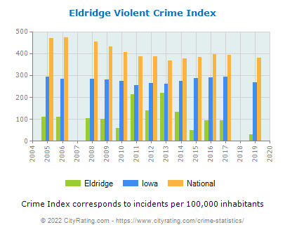 Eldridge Violent Crime vs. State and National Per Capita