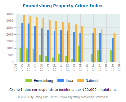 Emmetsburg Property Crime vs. State and National Per Capita