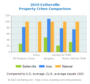 Estherville Property Crime vs. State and National Comparison