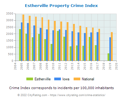 Estherville Property Crime vs. State and National Per Capita