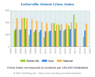 Estherville Violent Crime vs. State and National Per Capita