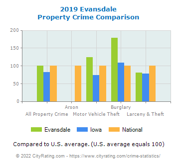 Evansdale Property Crime vs. State and National Comparison