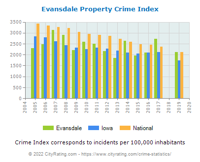 Evansdale Property Crime vs. State and National Per Capita