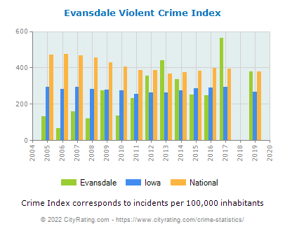 Evansdale Violent Crime vs. State and National Per Capita