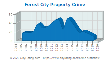 Forest City Property Crime