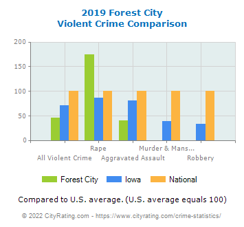 Forest City Violent Crime vs. State and National Comparison