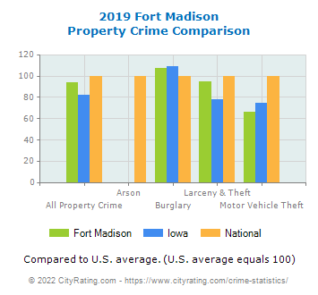 Fort Madison Property Crime vs. State and National Comparison