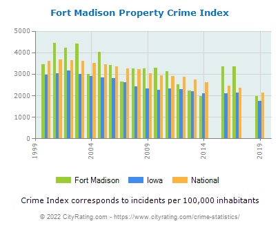 Fort Madison Property Crime vs. State and National Per Capita