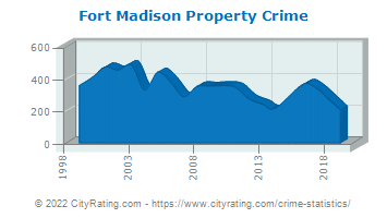 Fort Madison Property Crime