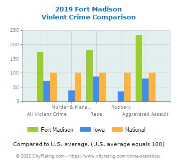 Fort Madison Violent Crime vs. State and National Comparison