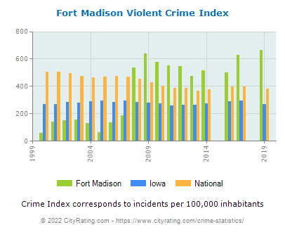 Fort Madison Violent Crime vs. State and National Per Capita