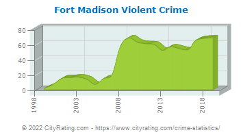 Fort Madison Violent Crime