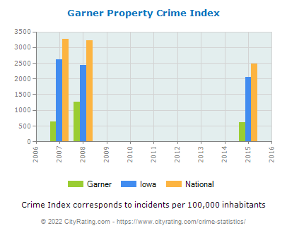 Garner Property Crime vs. State and National Per Capita