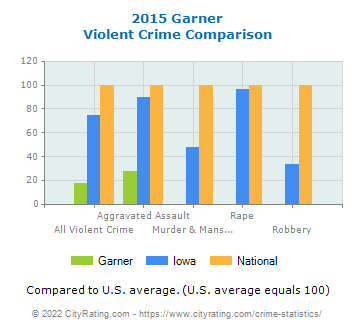 Garner Violent Crime vs. State and National Comparison
