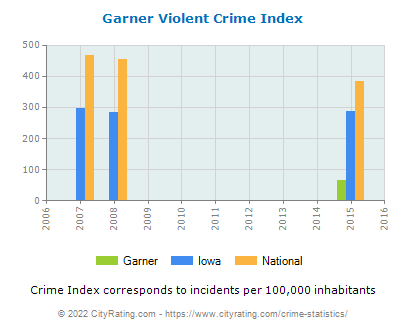 Garner Violent Crime vs. State and National Per Capita