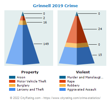 Grinnell Crime 2019
