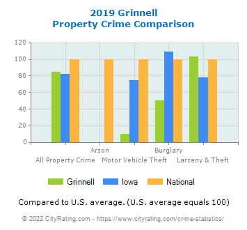 Grinnell Property Crime vs. State and National Comparison