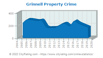 Grinnell Property Crime