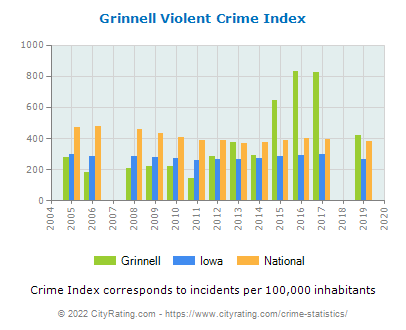 Grinnell Violent Crime vs. State and National Per Capita