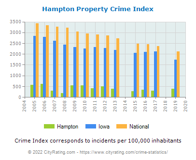Hampton Property Crime vs. State and National Per Capita
