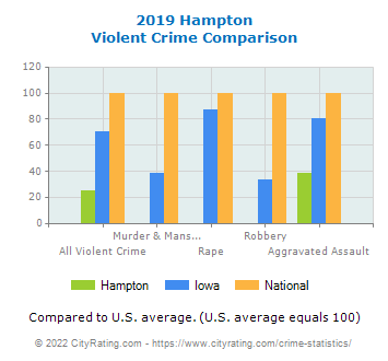 Hampton Violent Crime vs. State and National Comparison