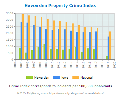 Hawarden Property Crime vs. State and National Per Capita